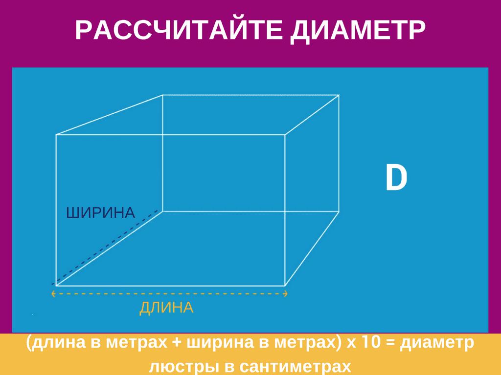 Инфографика как выбрать хрустальную люстру 13