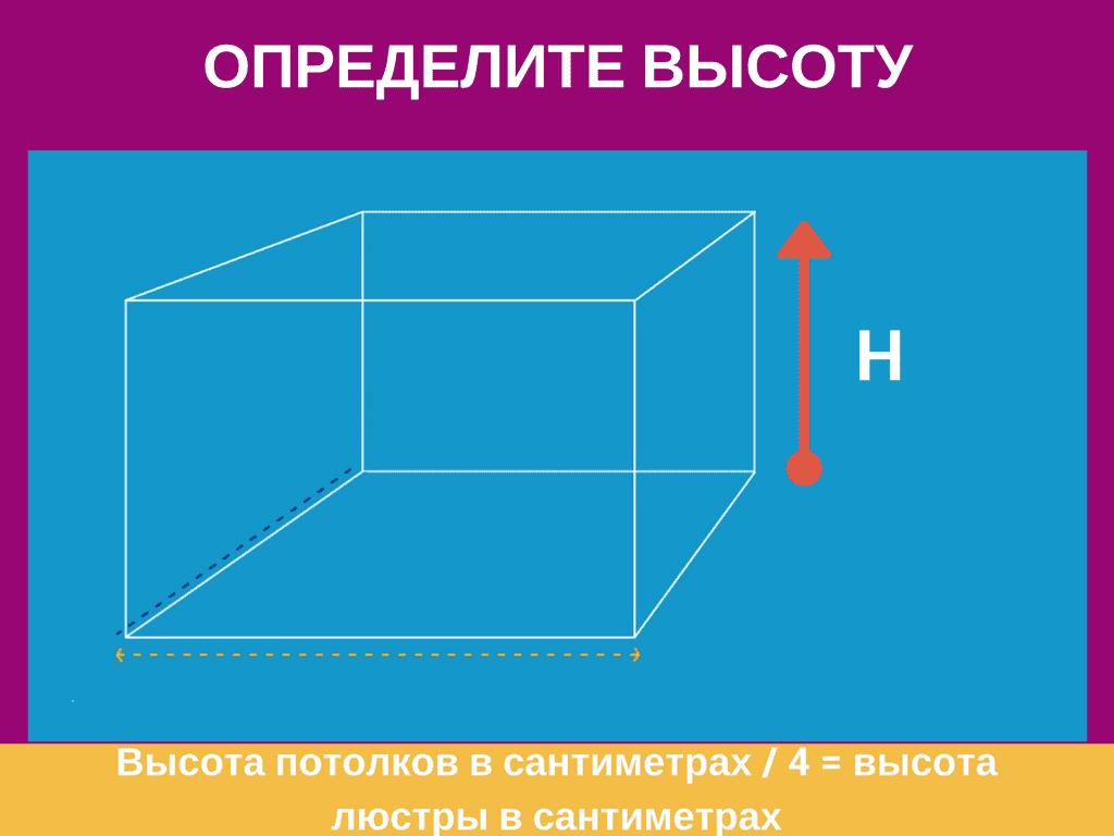 Инфографика как выбрать подвесную люстру 14