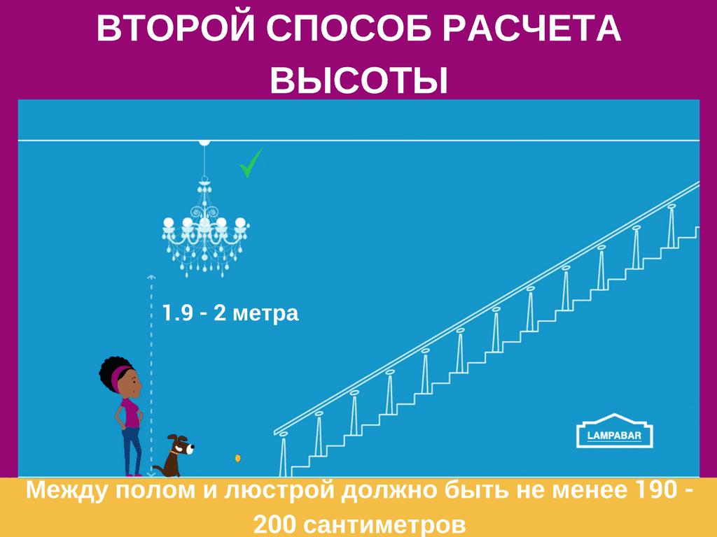Инфографика как выбрать подвесную люстру 15