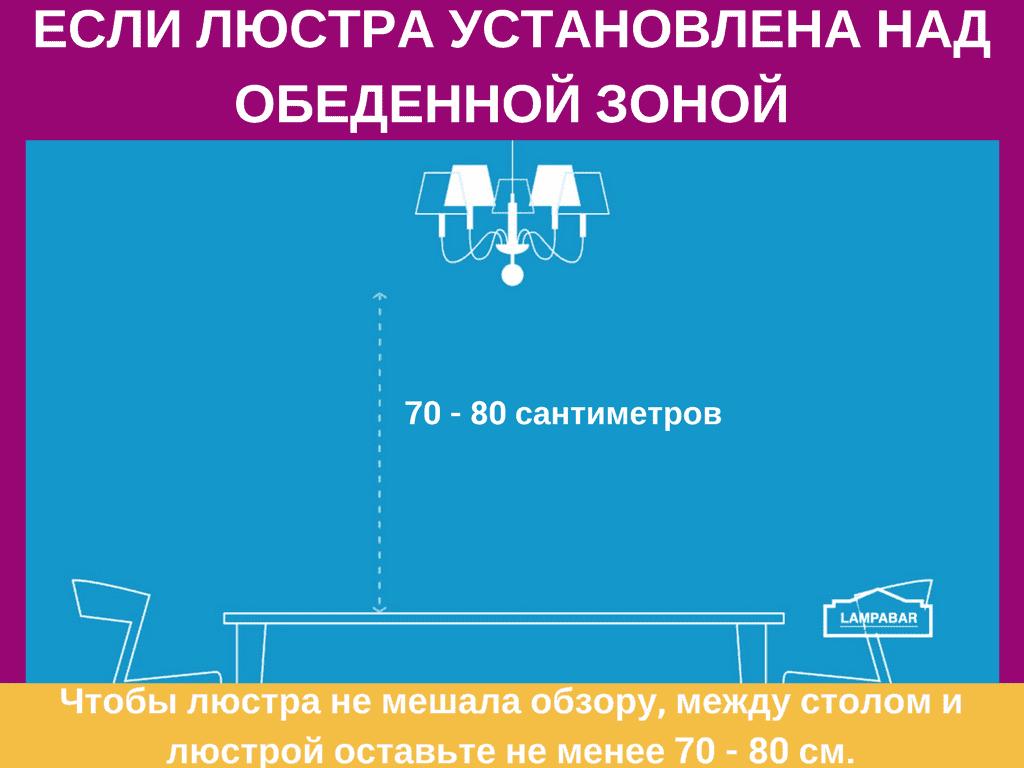 Инфографика как выбрать подвесную люстру 16