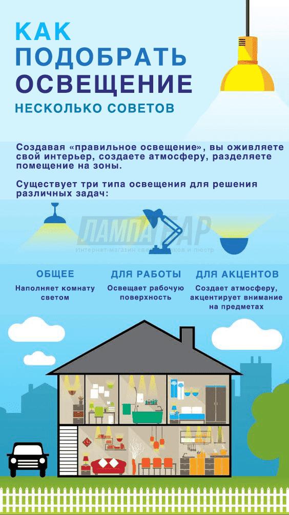 Как выбрать светильник инфографика 1