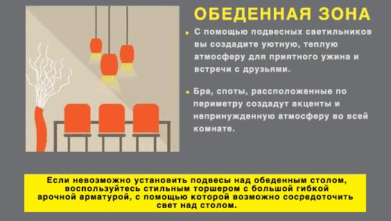 Как выбрать светильник инфографика 4